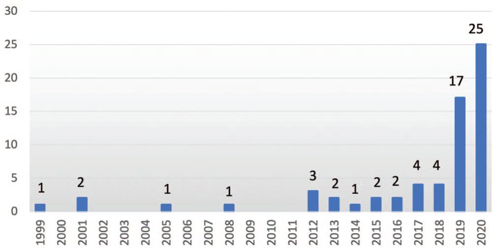 Динамика количества статей, посвященных телеакушерству и телегинекологии, за 1999-2020 г.