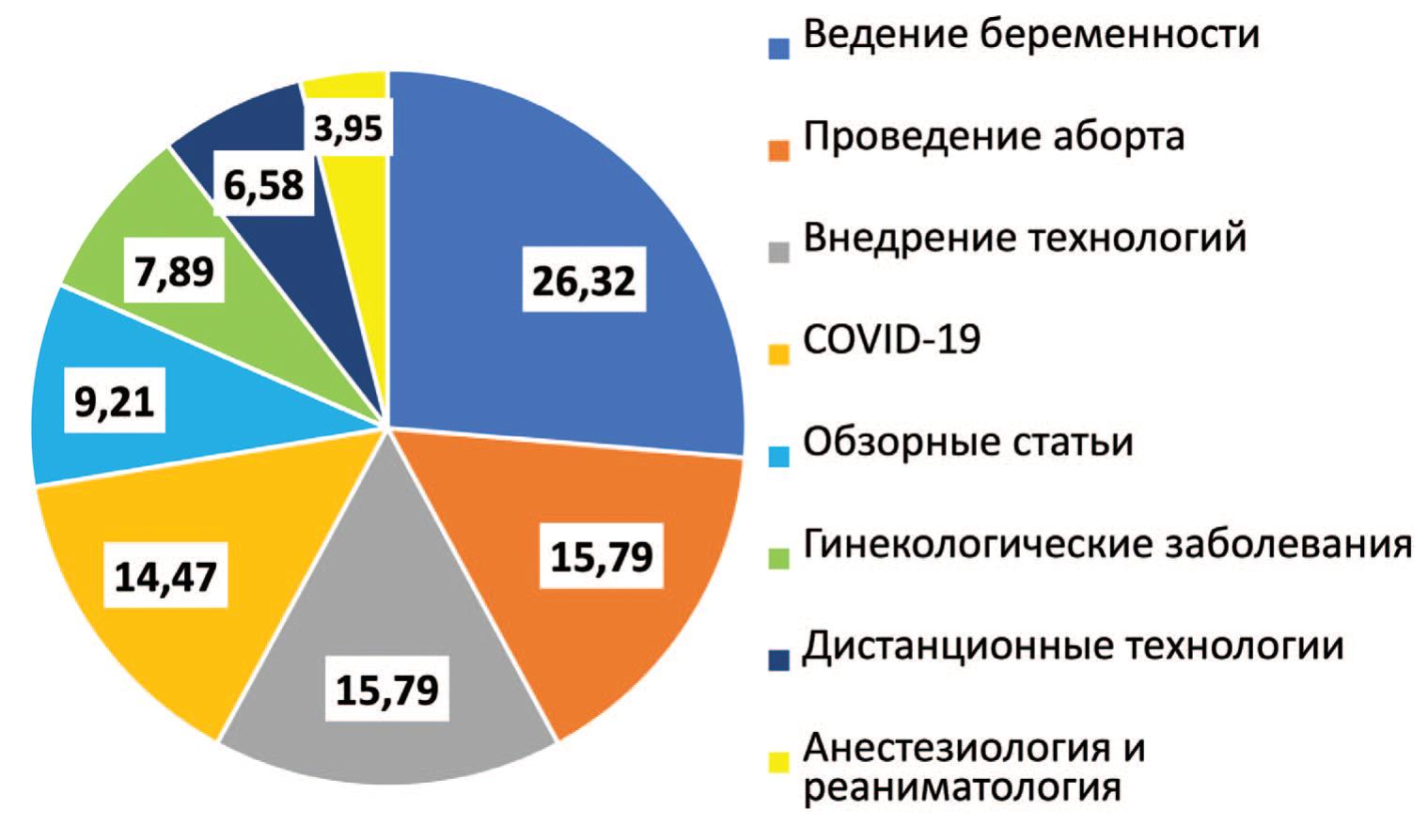 Основная тематика публикаций, посвященных телеакушерству и телегинекологии, за 1999-2020 г.